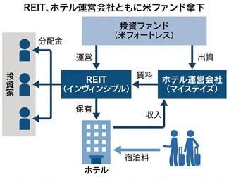 REIT、ホテル運営会社とともに米ファンド傘下