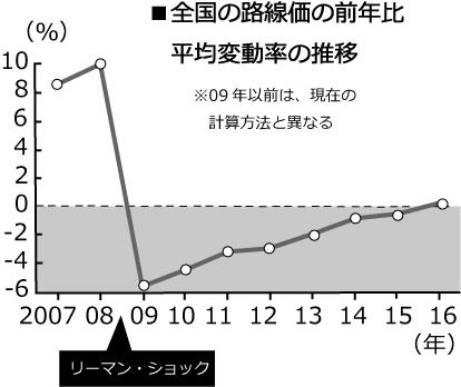 路線価平均変動率推移