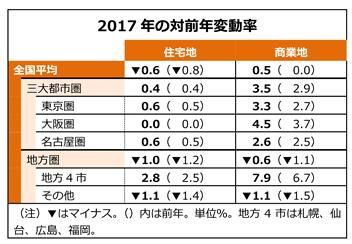 2017年の対前年 変動率
