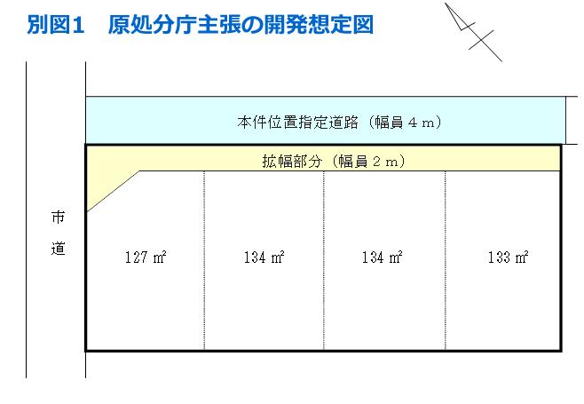 別図1 原処庁主張の開発想定図