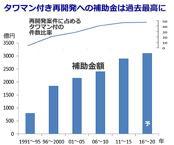 タワマン付き再開発の補助金は過去最高に