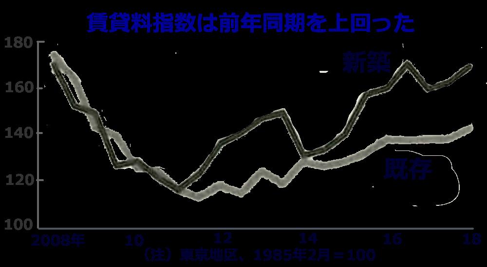 賃貸料指数