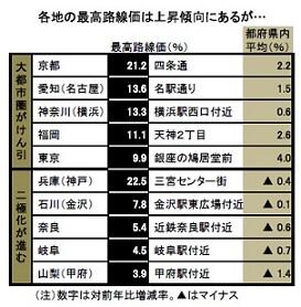 各地の最高路線価比較表