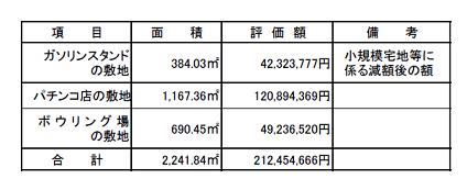 面積評価額備考の表