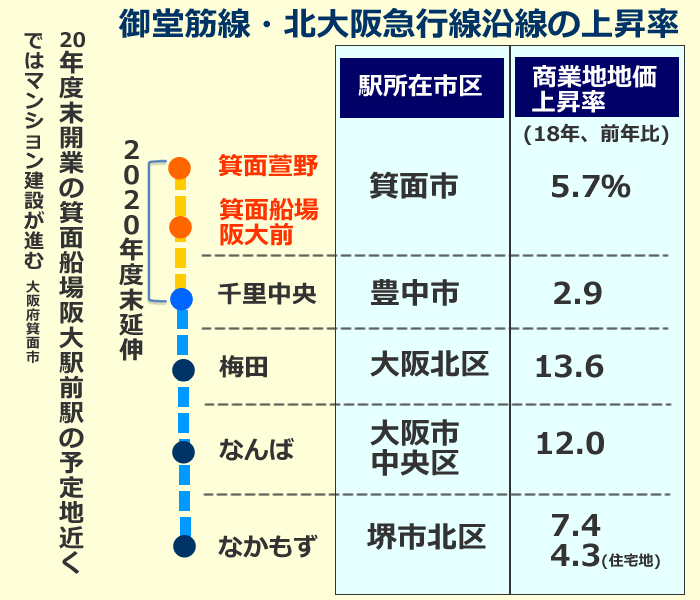御堂筋線・北大阪急行線沿線の上昇率