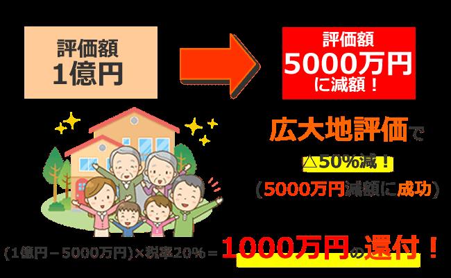 広大地適用で1000万円相続税の還付