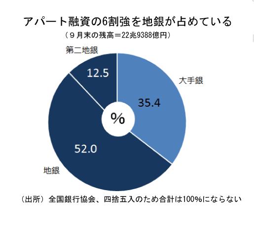アパート融資の6割が地銀