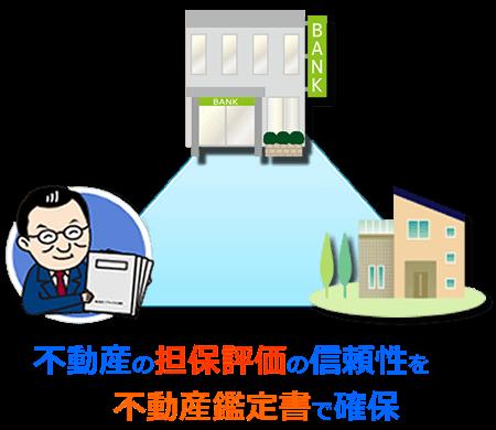 不動産の担保評価