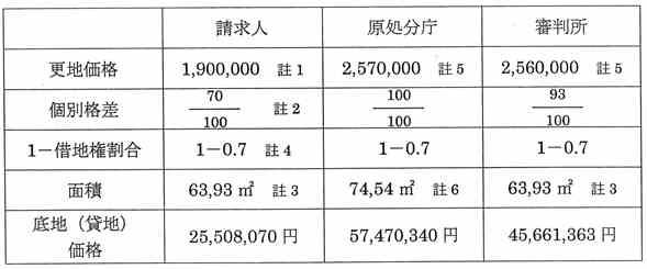 0226価格の説明の表