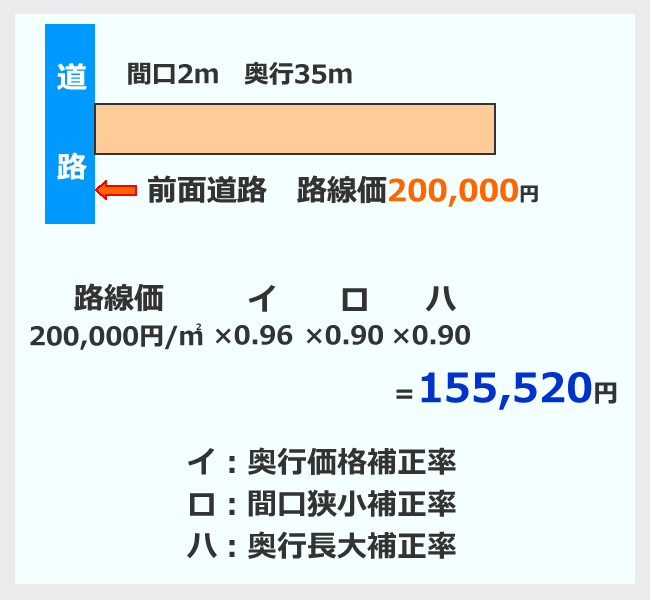 路線価による評価額