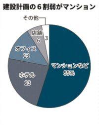 マンション建設計画グラフ
