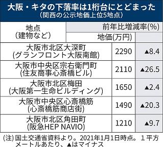 大阪キタの公示地価の下落率