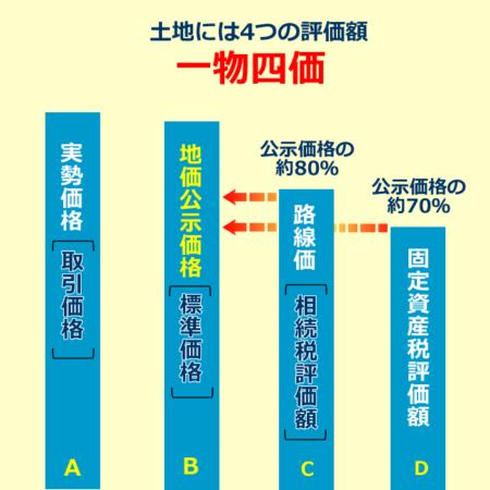 不動産の4つの評価額